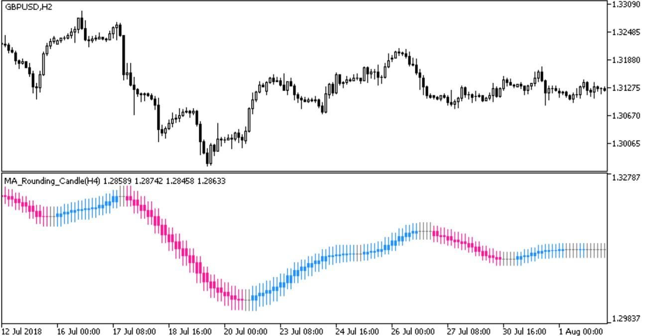 Moving Average Rounding Candle MT5 Indicator