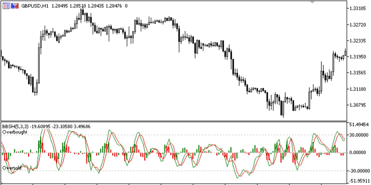 Bar Based Stochastic MT5 Indicator