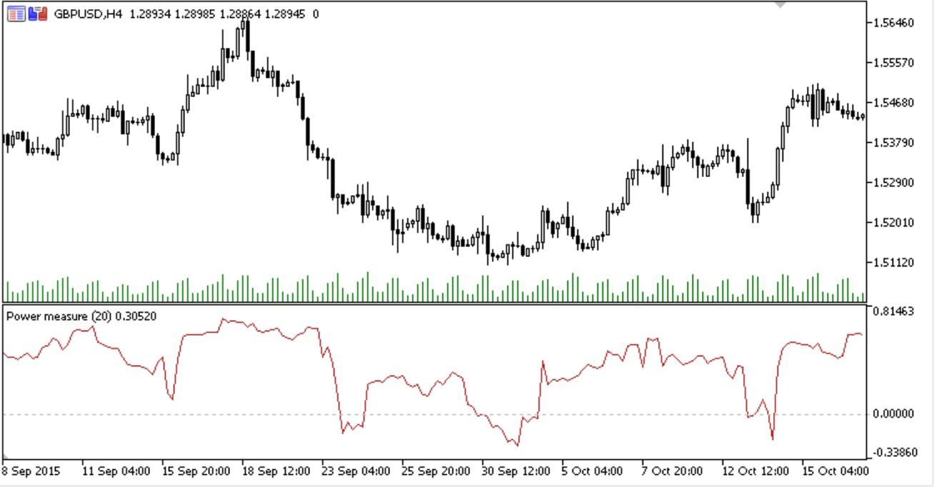 Power Measure Forex MT5 Indicator
