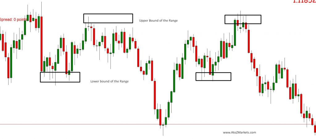 Forex Chart Time Frame