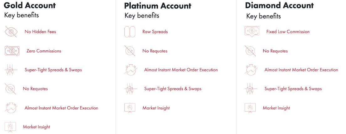 SquaredFinancial Account Types