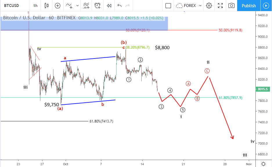 Bitcoin price prediction October 16 BTC analysis