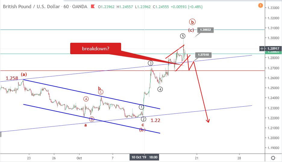 GBPUSD Elliott wave analysis October 17 update