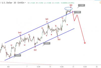 EURUSD Elliott wave analysis October 18 update