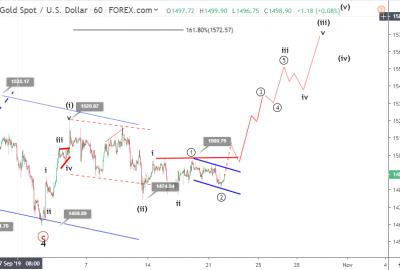 Gold Elliott wave analysis October 22 update