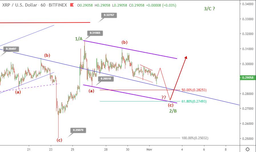 Ripple price prediction November 2 update