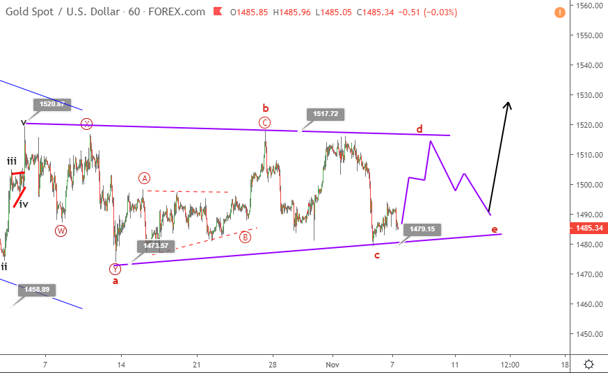 Gold Elliott wave analysis November 7 update